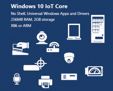 Developing Medical Devices using Windows 10 IoT Core | Syncro Medical